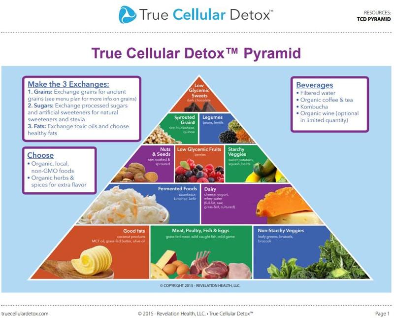 True Cellular Detox Pyramid